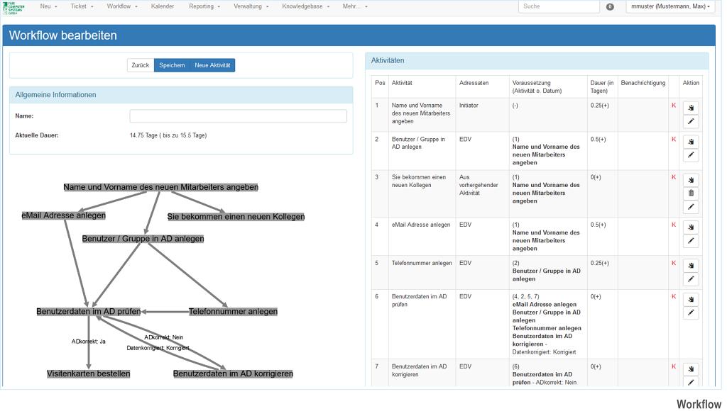 HEINZELMANN User Helpdesk möglicher Workflow Neuer Mitarbeiter